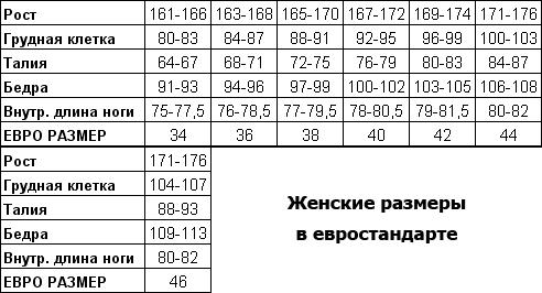 Женские размеры в евростандарте