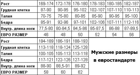 Мужские размеры в евростандарте
